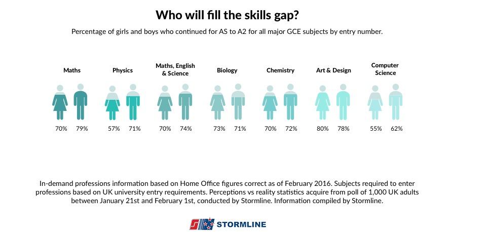 skills gap chart